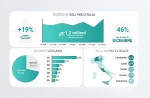 dati futuri di domanda ricerche sull'italia Lybra RMS