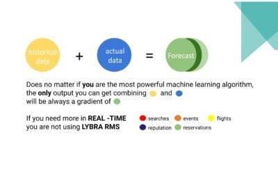 The Paradigm Shift in Revenue Management with Future Demand Data