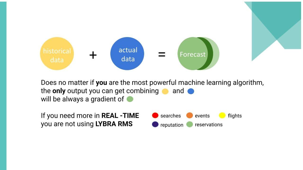Revenue Management with Future Demand Data