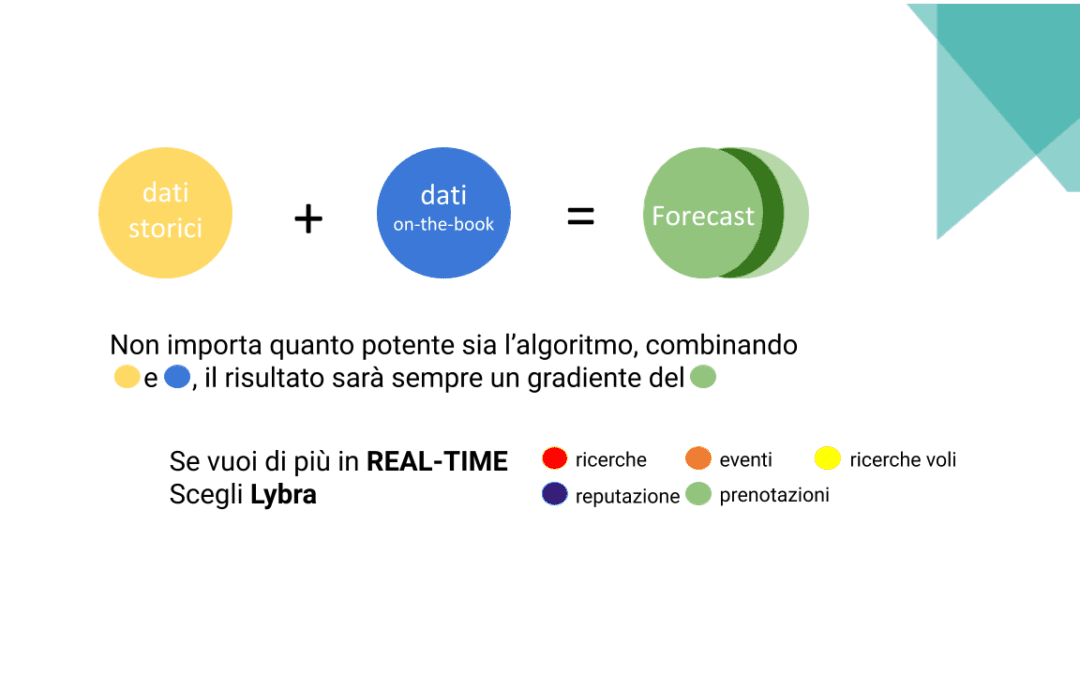 Il Cambio di Paradigma nel Revenue Management