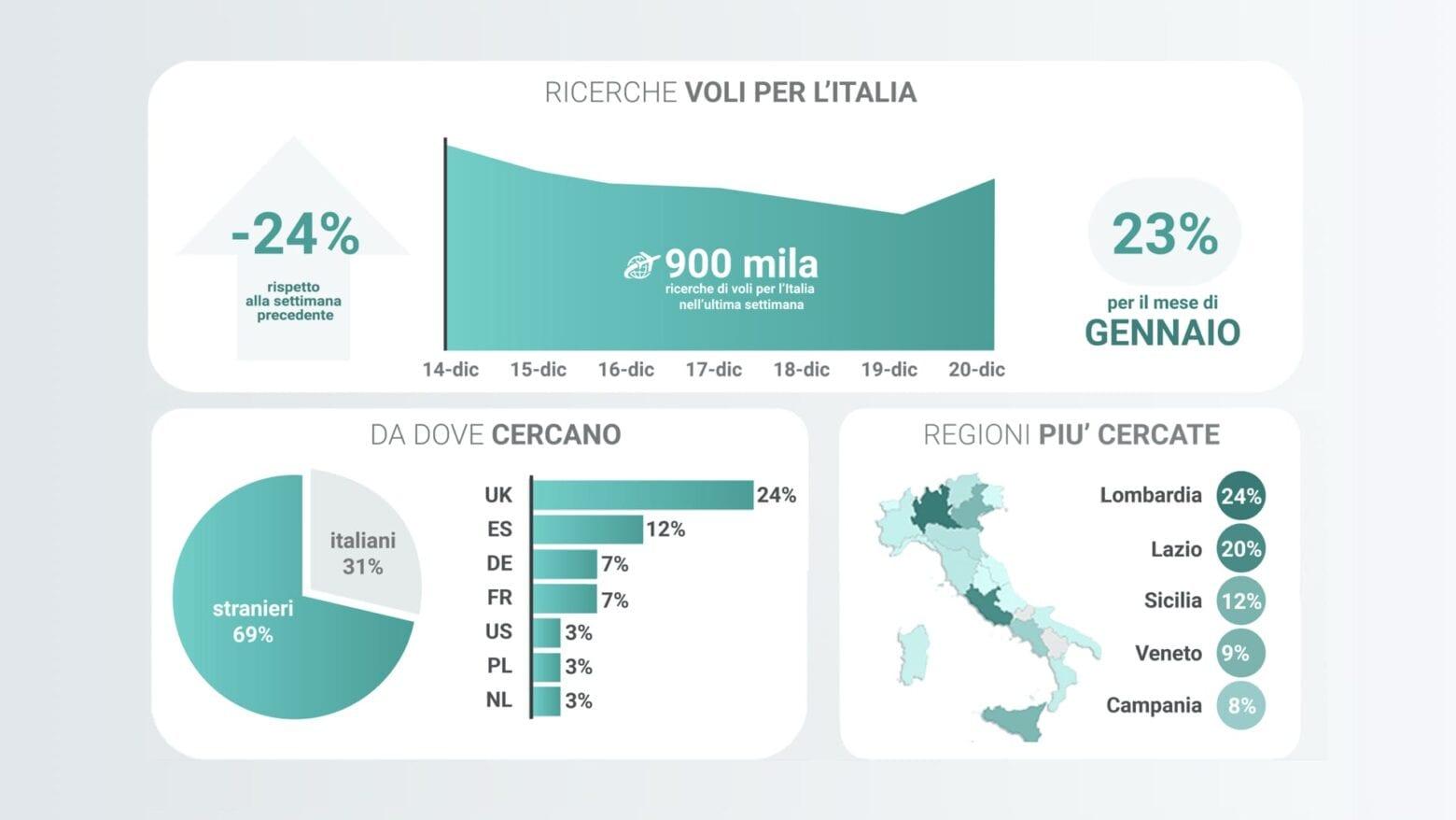 Ricerche voli dei turisti per l'Italia durante le feste di Natale