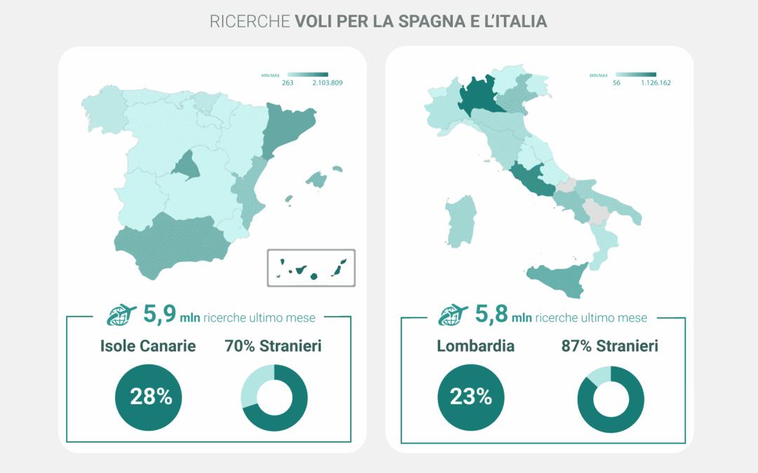 Italia-Spagna: un confronto diretto