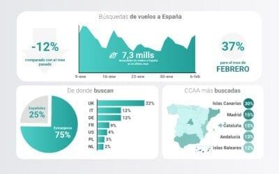 Viajar a España: lo que buscan los turistas