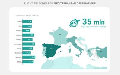 Mediterranean: what summer destinations are tourists looking at?