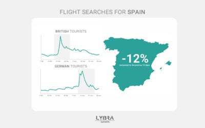 Putting the brakes on Spanish travel: the ups, the downs & the controversy in the EU
