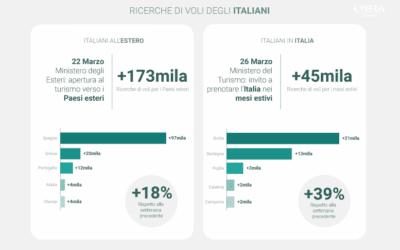Gli italiani, per ora, scelgono l'estero