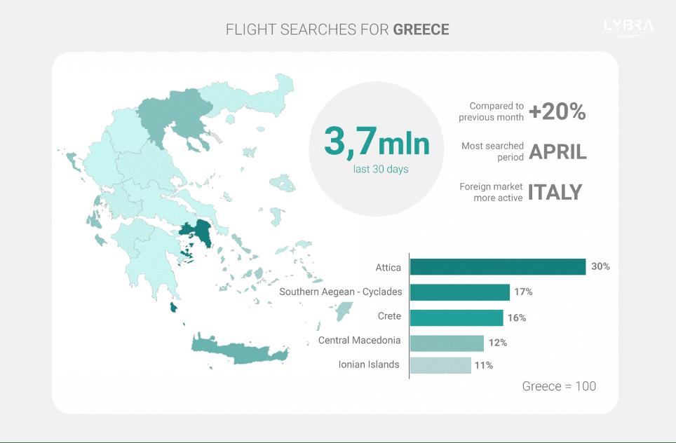 Greek Travel Demand