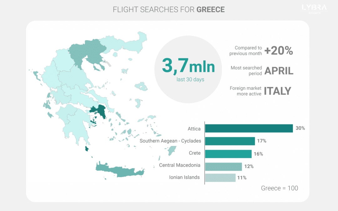 Greek travel demand report: flight searches continue to grow, but also, begin to slow