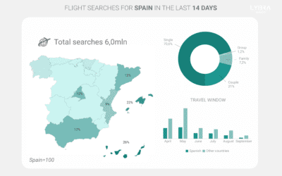 The winding road to recovery in the Spanish tourism sector