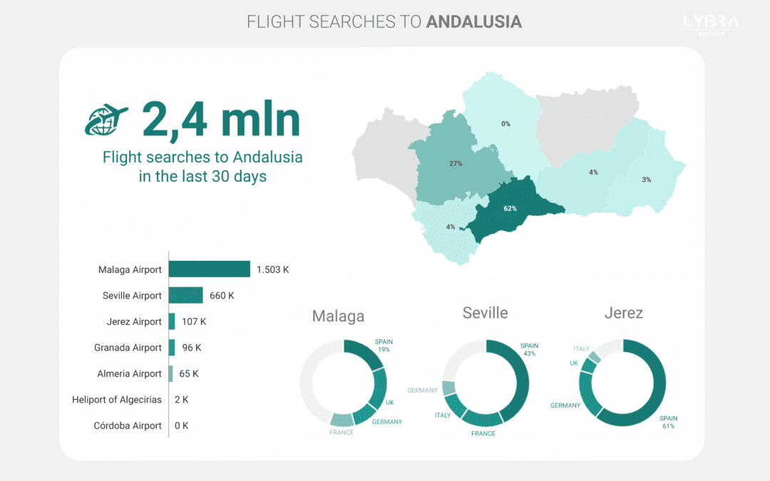 Interest in travel to Andalusia grows, despite COVID-related hurdles in foreign markets