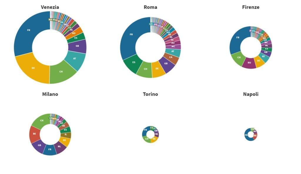 Big data in revenue management