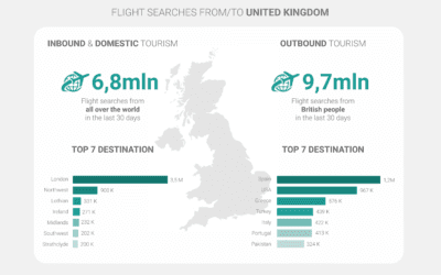 The road to reopening the UK: will it be a green light for the travel industry?