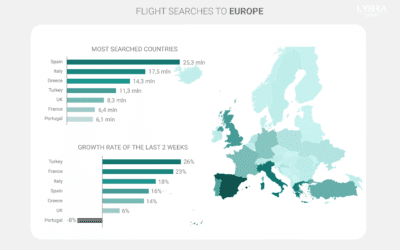 Europe's Travel Hot Spots: Spain, Italy & Greece, with Turkey close behind