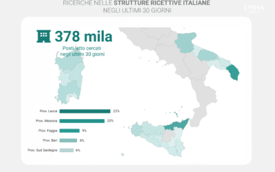 Sardegna, Sicilia e Puglia: focus sulle preferenze dei turisti per l'estate 2021