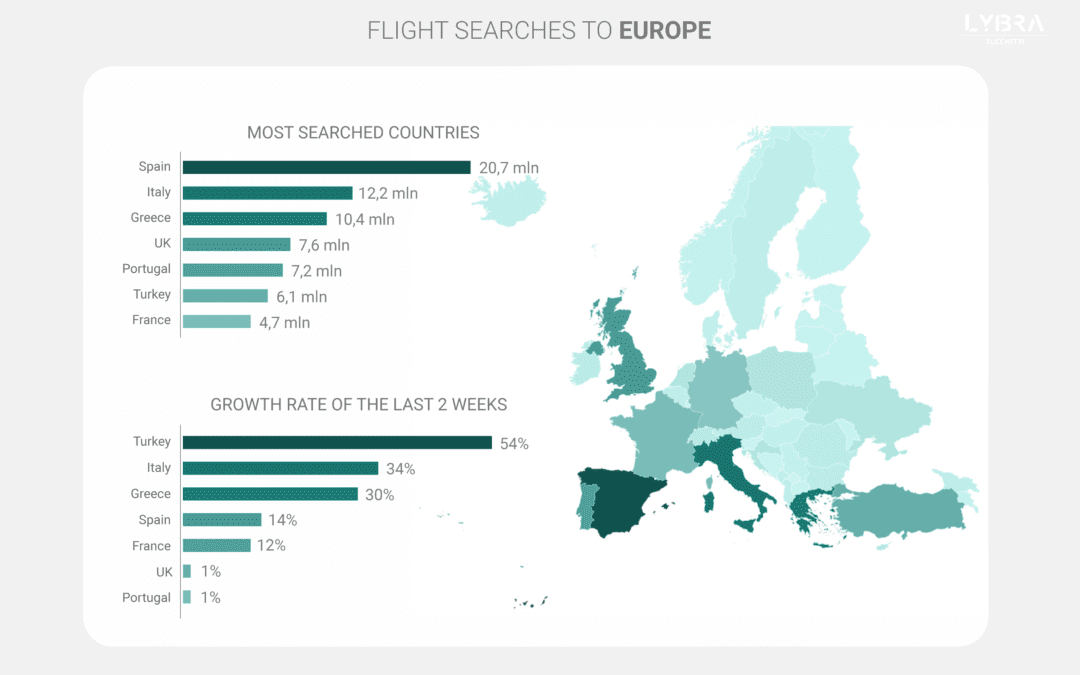 The European travel market is finally open for business