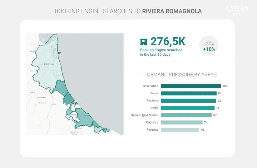 La pressione della domanda estiva in Riviera Romagnola, Lago di Garda e Costa del Veneto