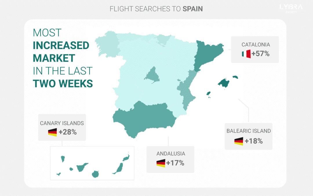 Turismo en España: El Fuerte Repunte del Interés de los Alemanes por los Principales Destinos Turísticos es Prometedor para el Sector