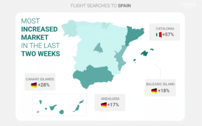 Spain: Strong Uptick in German Travel Interest in Major Tourist Destinations Shows Promise for Tourism Industry