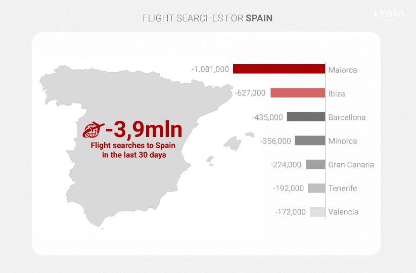 Turismo España: La Intención de Viajar a España Cae en Picado – Baleares es el Destino Más Afectado