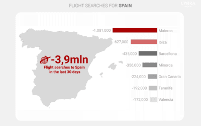 Spanish Tourism Report: Travel Intentions for Spain Drop, with Balearic Islands Most Affected