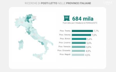 Nord-Est, Toscana e coste campane: un aggiornamento sulla pressione della domanda
