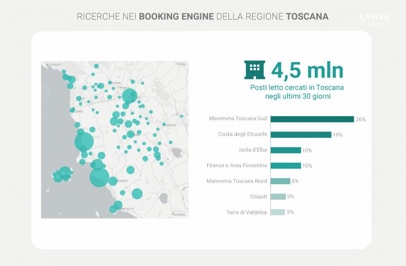 Turismo in Toscana: crescono le intenzioni di viaggio ma sono ancora pochi gli stranieri