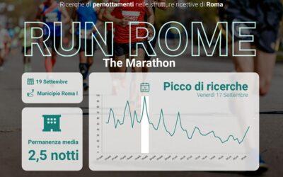 La Maratona di Roma stimola la domanda turistica: aumento delle ricerche nelle strutture ricettive della Capitale